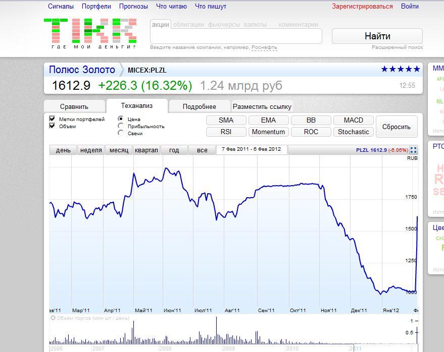 Графики котировок акций